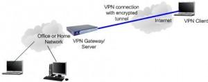 Remote Access VPN Houston, TX Houston PC Services